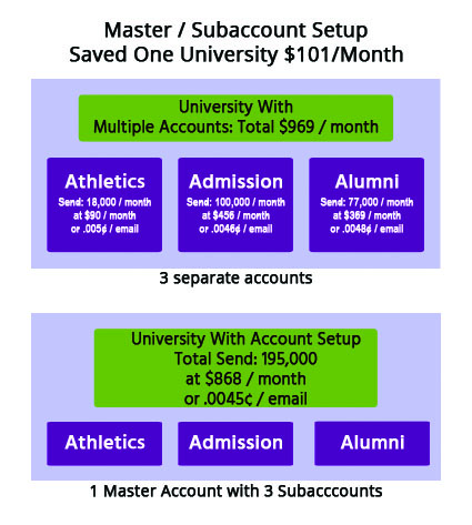 JangoMail's Master and Subacccount Setup saved a university over one hundred dollars a month due to volume billing.
