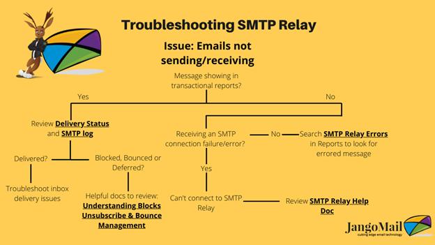 Relay troubleshooting